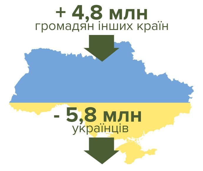 5cdccdc-immigration-ukraine