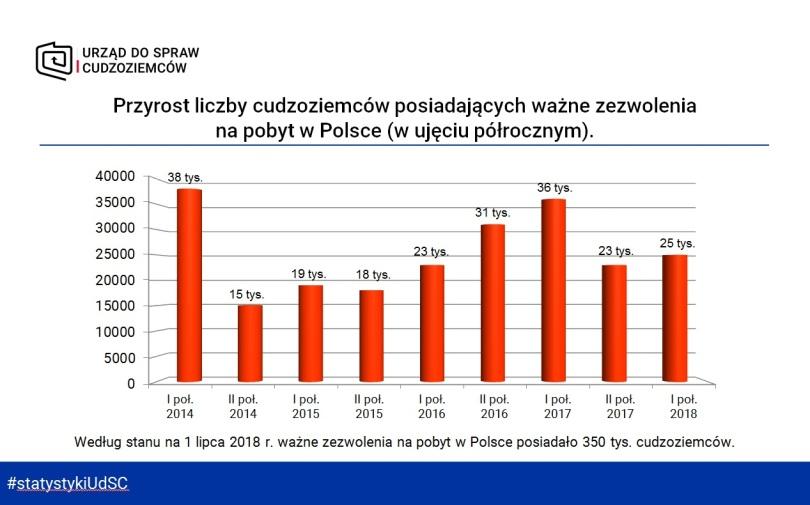 przyrost-liczby-cudzoziemcc3b3w-posiadajc485cych-wac5bcne-zezwolenia-na-pobyt-w-polsce
