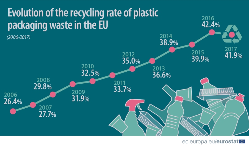 Recycling_rate_of_plastic_2019_2